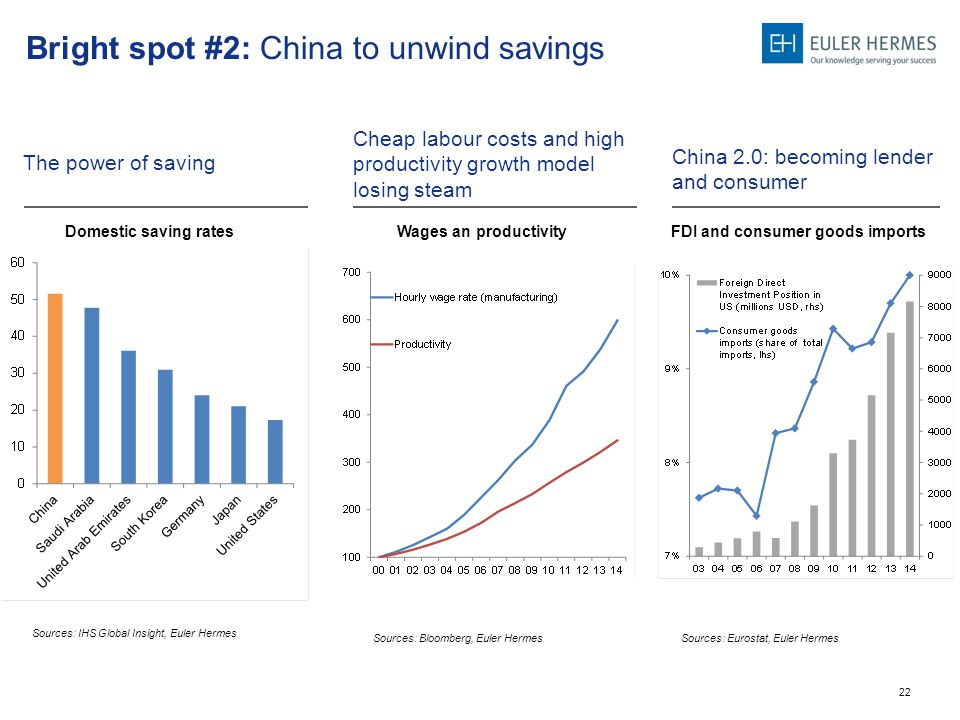 22 Bright spot #2: China to unwind savings The power of saving China 2.0: becoming lender and consumer FDI and consumer goods imports Cheap labour costs and high productivity growth model losing steam Wages an productivityDomestic saving rates Sources: IHS Global Insight, Euler Hermes Sources: Bloomberg, Euler Hermes Sources: Eurostat, Euler Hermes