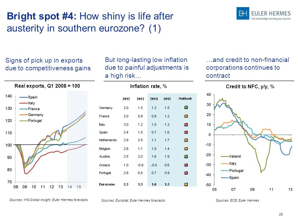 25 Bright spot #4: How shiny is life after austerity in southern eurozone.