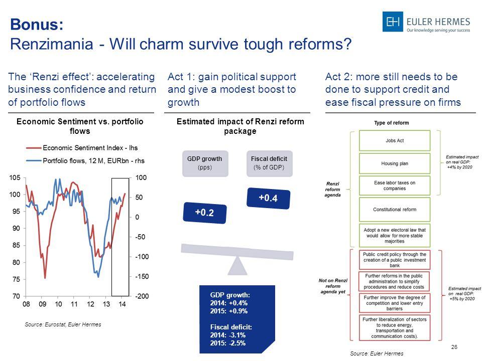 26 Bonus: Renzimania - Will charm survive tough reforms.