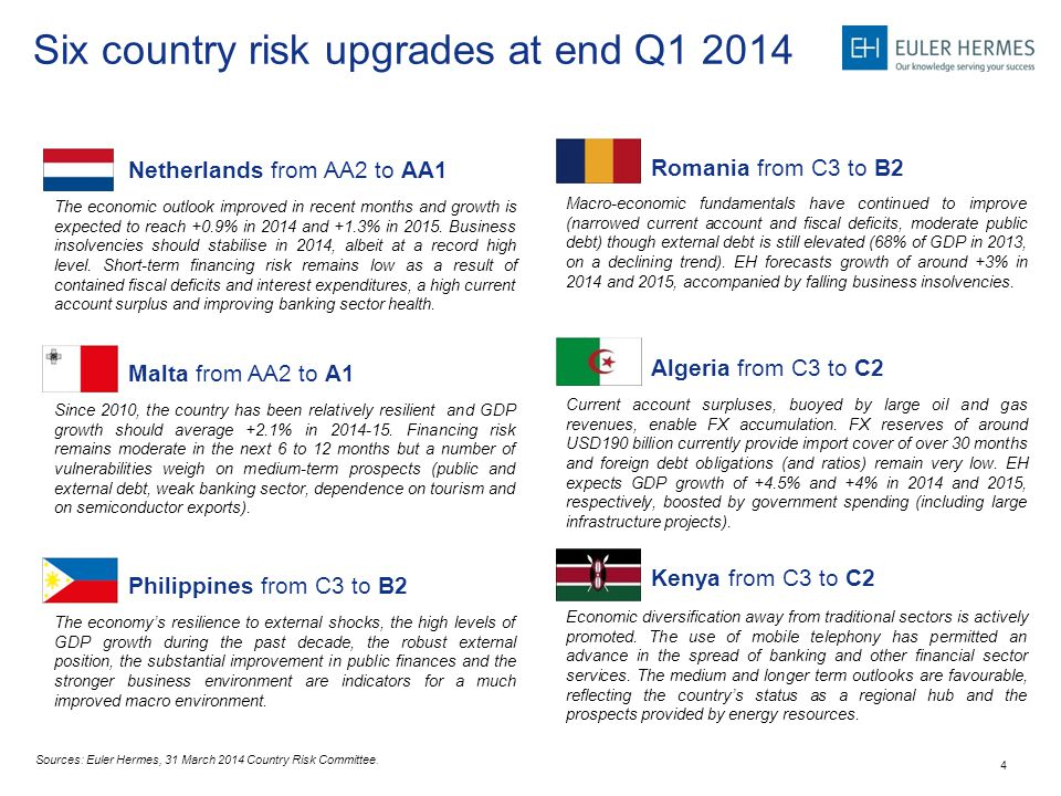 4 Six country risk upgrades at end Q1 2014 Sources: Euler Hermes, 31 March 2014 Country Risk Committee. Netherlands from AA2 to AA1 Malta from AA2 to