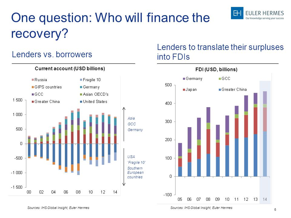 6 One question: Who will finance the recovery? Lenders vs. borrowers Lenders to translate their surpluses into FDIs Current account (USD billions) FDI