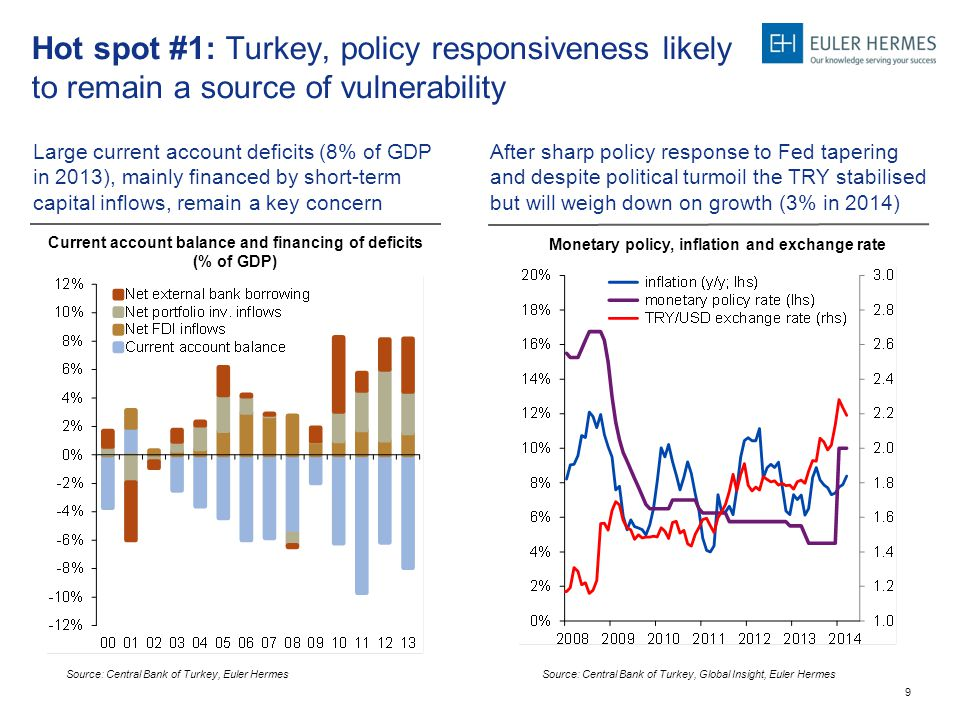 9 Hot spot #1: Turkey, policy responsiveness likely to remain a source of vulnerability Large current account deficits (8% of GDP in 2013), mainly financed by short-term capital inflows, remain a key concern Monetary policy, inflation and exchange rate Source: Central Bank of Turkey, Euler Hermes After sharp policy response to Fed tapering and despite political turmoil the TRY stabilised but will weigh down on growth (3% in 2014) Source: Central Bank of Turkey, Global Insight, Euler Hermes Current account balance and financing of deficits (% of GDP)