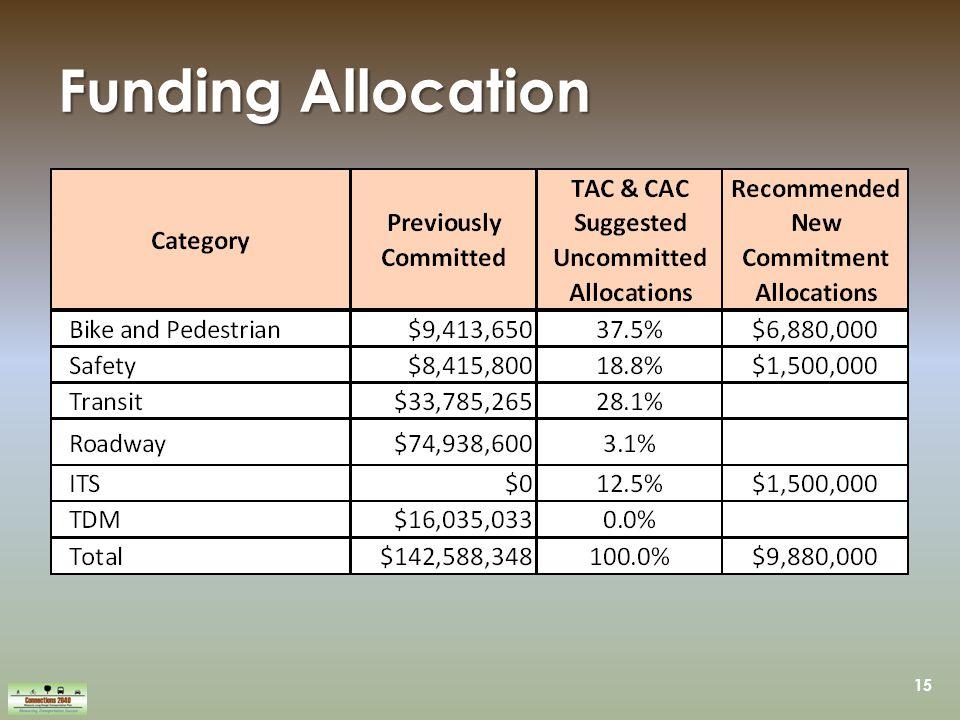 15 Funding Allocation