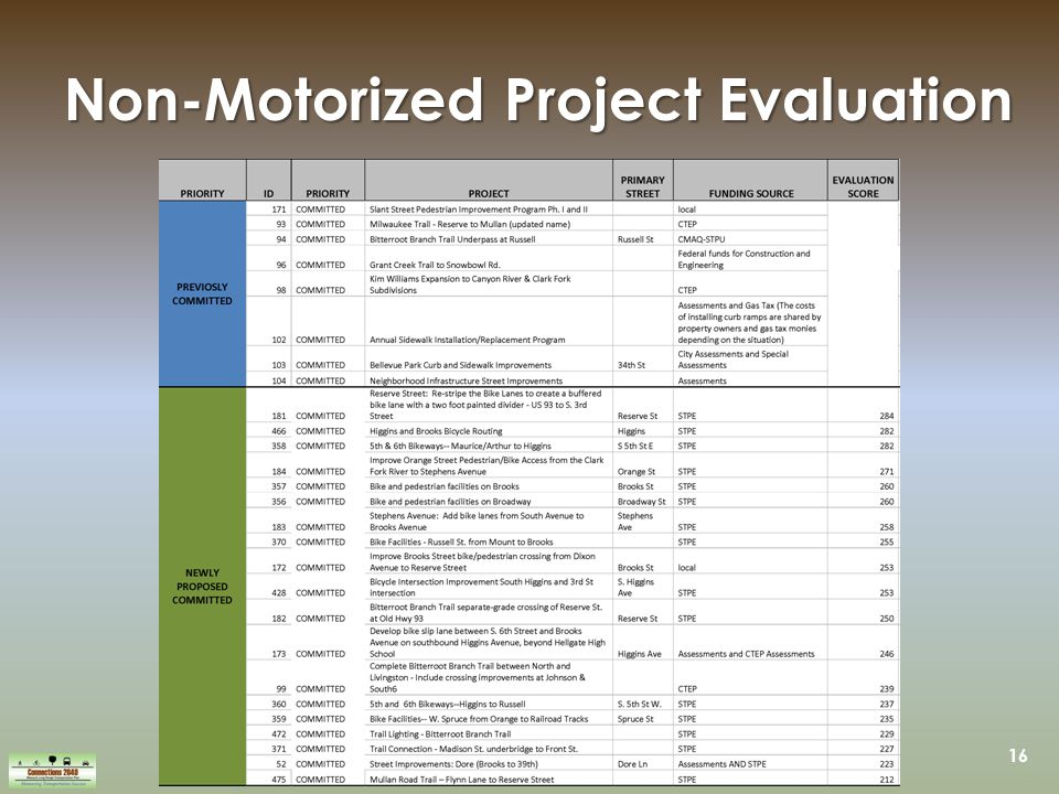 16 Non-Motorized Project Evaluation