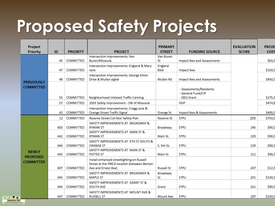 18 Proposed Safety Projects