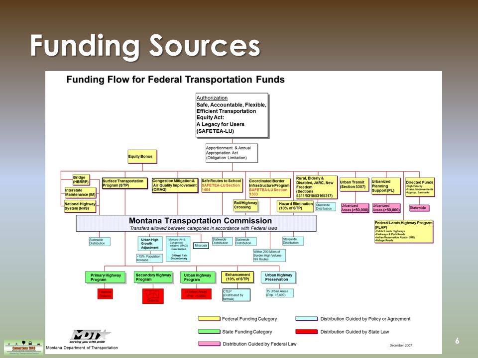 6 Funding Sources