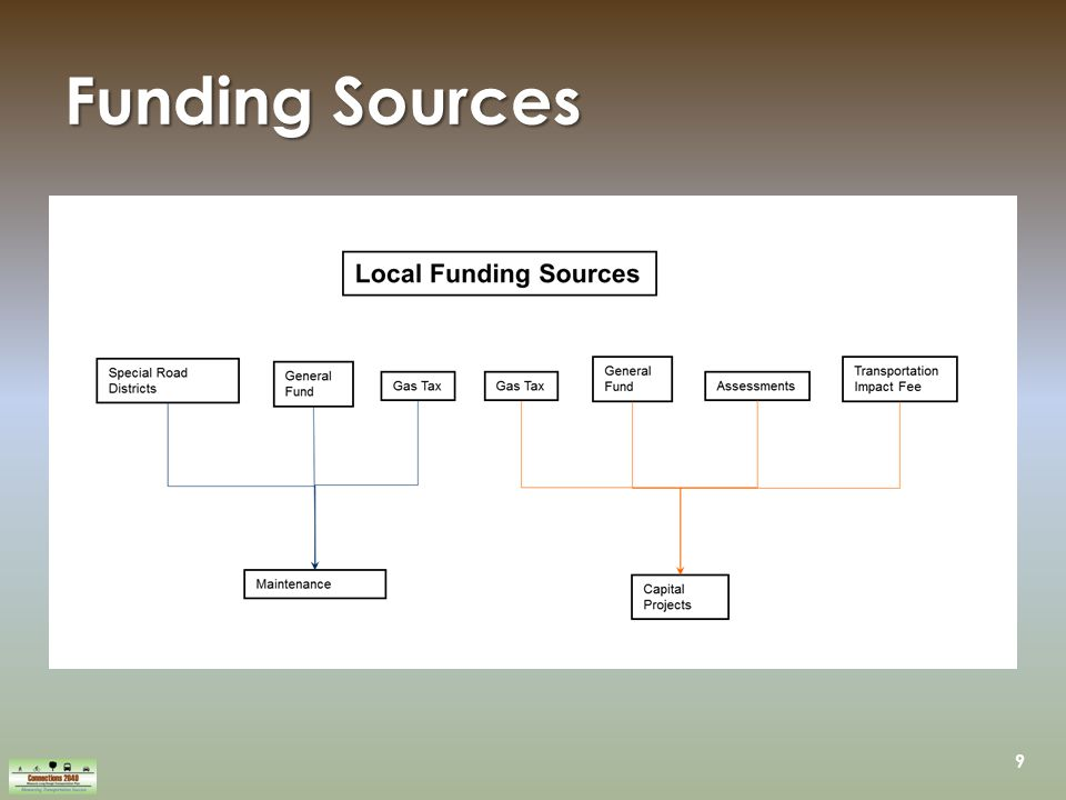 9 Funding Sources