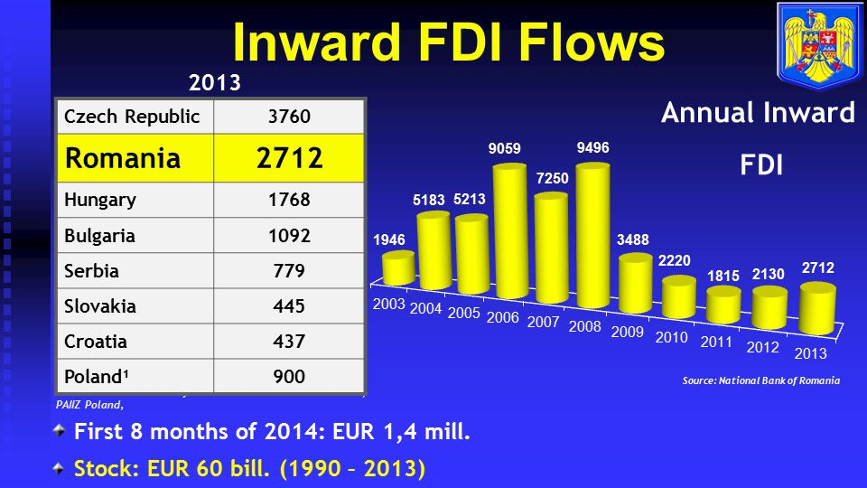 FDI by Field of Activity Source: National Bank of Romania