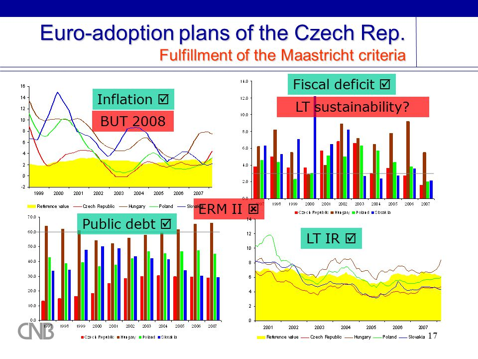 17 Euro-adoption plans of the Czech Rep.