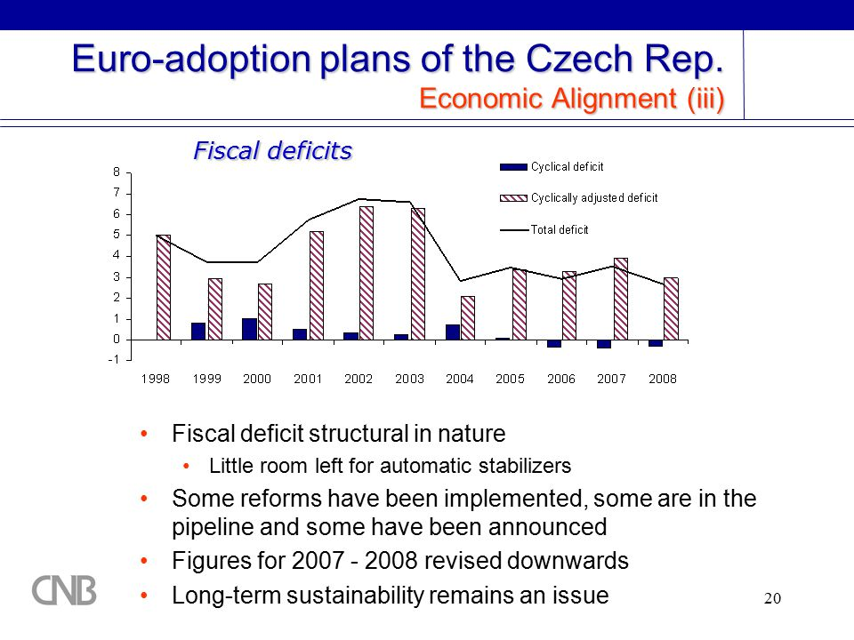 20 Euro-adoption plans of the Czech Rep.