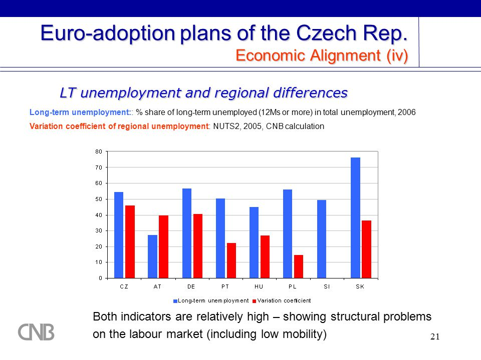 21 Euro-adoption plans of the Czech Rep.