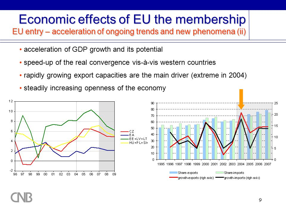 9 Economic effects of EU the membership EU entry – acceleration of ongoing trends and new phenomena (ii) acceleration of GDP growth and its potential speed-up of the real convergence vis-à-vis western countries rapidly growing export capacities are the main driver (extreme in 2004) steadily increasing openness of the economy