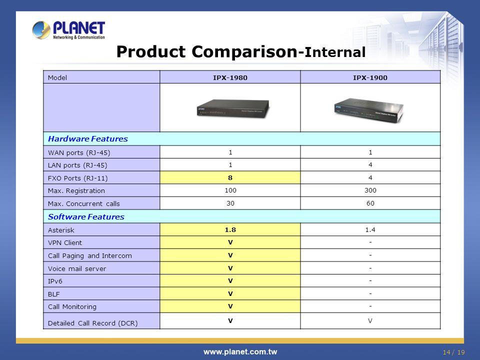 Product Comparison -Internal ModelIPX-1980IPX-1900 Hardware Features WAN ports (RJ-45) 11 LAN ports (RJ-45) 14 FXO Ports (RJ-11) 84 Max. Registration
