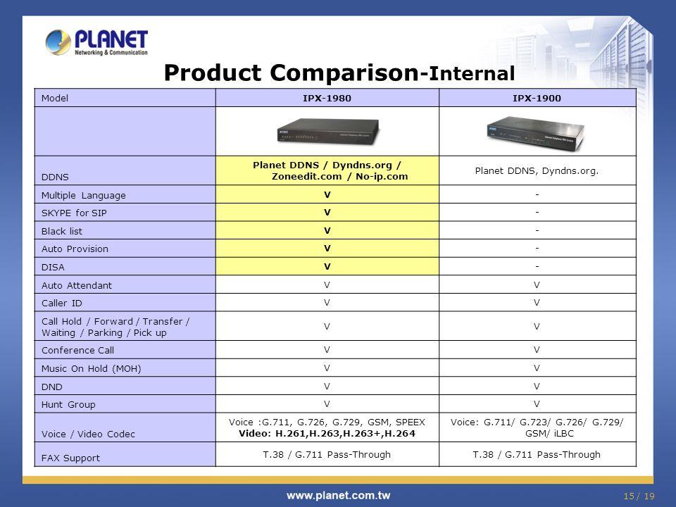 Product Comparison -Internal ModelIPX-1980IPX-1900 DDNS Planet DDNS / Dyndns.org / Zoneedit.com / No-ip.com Planet DDNS, Dyndns.org. Multiple Language