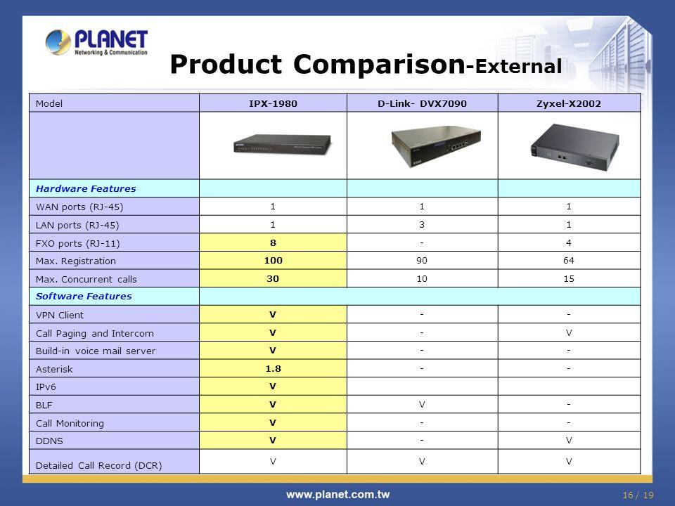 Product Comparison -External ModelIPX-1980D-Link- DVX7090Zyxel-X2002 Hardware Features WAN ports (RJ-45) 111 LAN ports (RJ-45) 131 FXO ports (RJ-11) 8