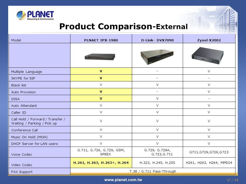 Product Comparison -External ModelPLNAET IPX-1980D-Link- DVX7090Zyxel-X2002 Multiple Language V-V SKYPE for SIP V-- Black list VVV Auto Provision V-V