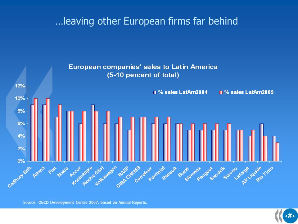 10 …leaving other European firms far behind Source: OECD Development Centre 2007, based on Annual Reports.