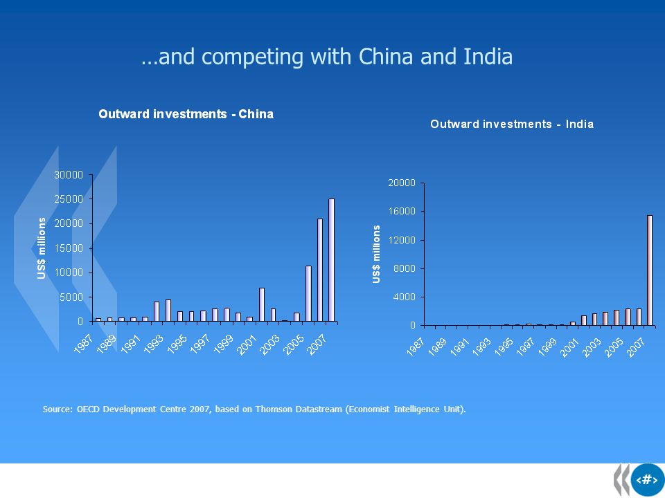 18 …and competing with China and India Source: OECD Development Centre 2007, based on Thomson Datastream (Economist Intelligence Unit).