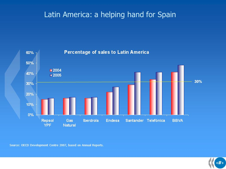 4 4 Latin America: a helping hand for Spain Source: OECD Development Centre 2007, based on Annual Reports.