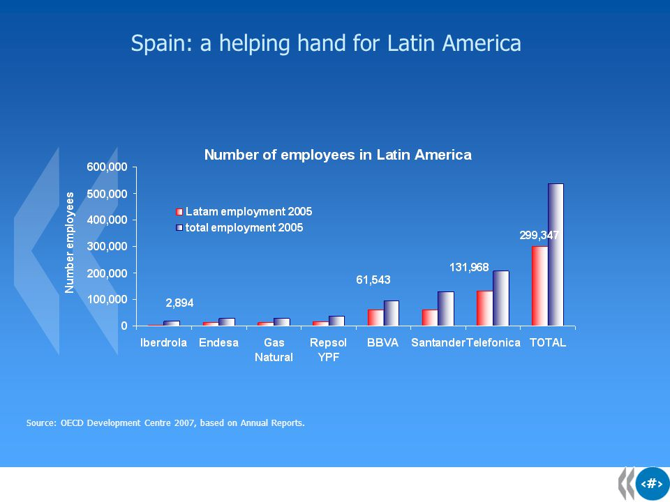 5 5 Spain: a helping hand for Latin America Source: OECD Development Centre 2007, based on Annual Reports.