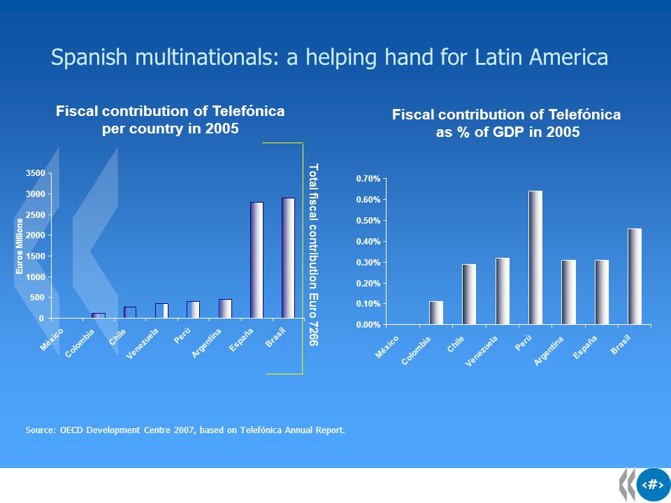 6 6 Spanish multinationals: a helping hand for Latin America Source: OECD Development Centre 2007, based on Telefónica Annual Report.