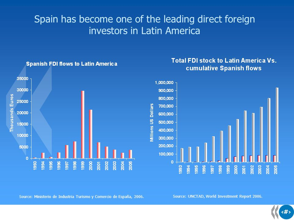 9 9 Spanish multinationals have a huge stake in Latin America Source: OECD Development Centre 2007, based on Annual Reports.
