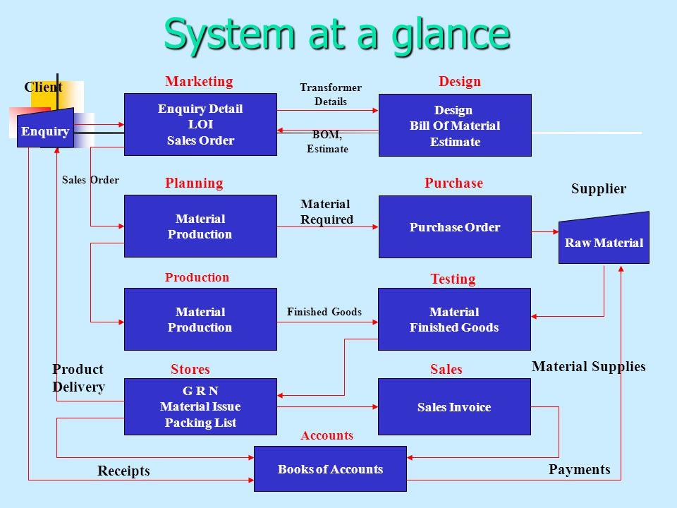 System at a glance Enquiry Enquiry Detail LOI Sales Order Marketing Client Design Bill Of Material Estimate Transformer Details BOM, Estimate Material