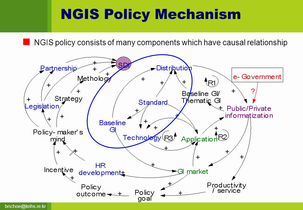 bnchoe@krihs.re.kr NGIS Policy Mechanism NGIS policy consists of many components which have causal relationship