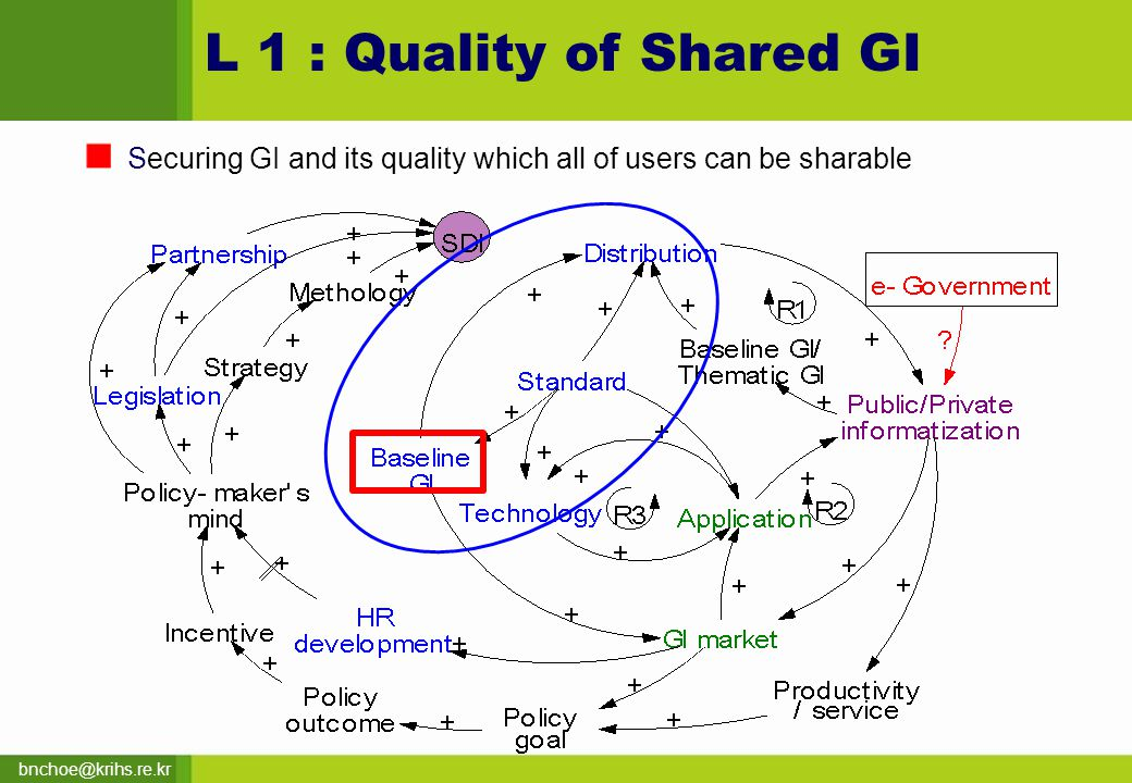 bnchoe@krihs.re.kr L 1 : Quality of Shared GI Securing GI and its quality which all of users can be sharable