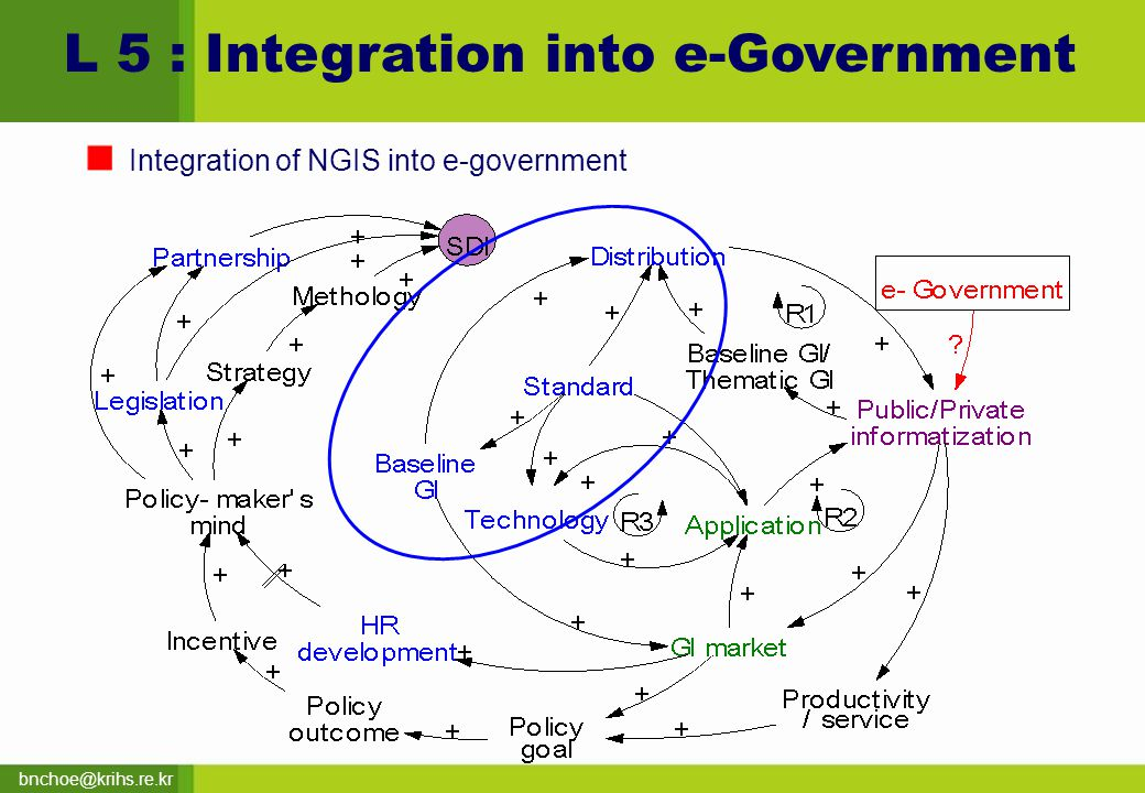 bnchoe@krihs.re.kr L 5 : Integration into e-Government Integration of NGIS into e-government