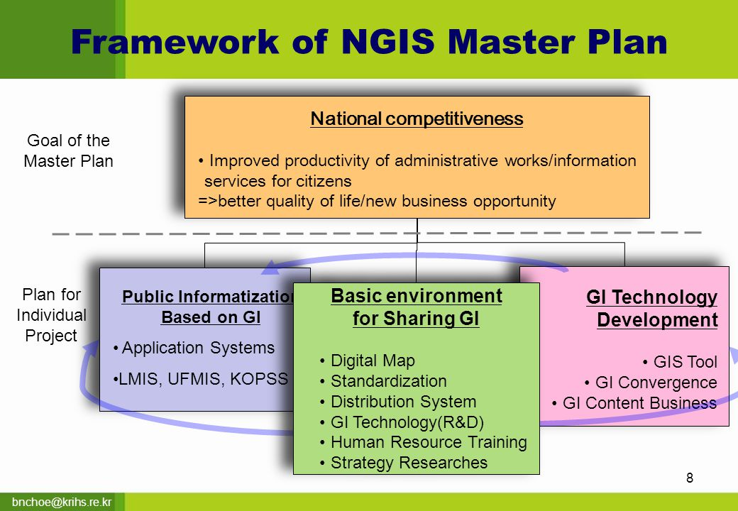 bnchoe@krihs.re.kr Public Informatization Based on GI Application Systems LMIS, UFMIS, KOPSS Public Informatization Based on GI Application Systems LMIS, UFMIS, KOPSS GI Technology Development GIS Tool GI Convergence GI Content Business GI Technology Development GIS Tool GI Convergence GI Content Business Goal of the Master Plan Plan for Individual Project 8 National competitiveness Improved productivity of administrative works/information services for citizens =>better quality of life/new business opportunity National competitiveness Improved productivity of administrative works/information services for citizens =>better quality of life/new business opportunity Framework of NGIS Master Plan Basic environment for Sharing GI Digital Map Standardization Distribution System GI Technology(R&D) Human Resource Training Strategy Researches Basic environment for Sharing GI Digital Map Standardization Distribution System GI Technology(R&D) Human Resource Training Strategy Researches