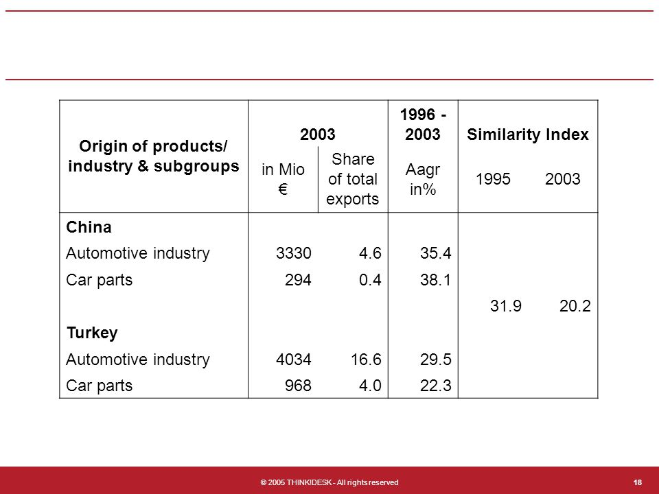 © 2005 THINK!DESK - All rights reserved18 Origin of products/ industry & subgroups 2003 1996 - 2003Similarity Index in Mio € Share of total exports Aagr in% 19952003 China Automotive industry33304.635.4 Car parts2940.438.1 31.920.2 Turkey Automotive industry403416.629.5 Car parts9684.022.3