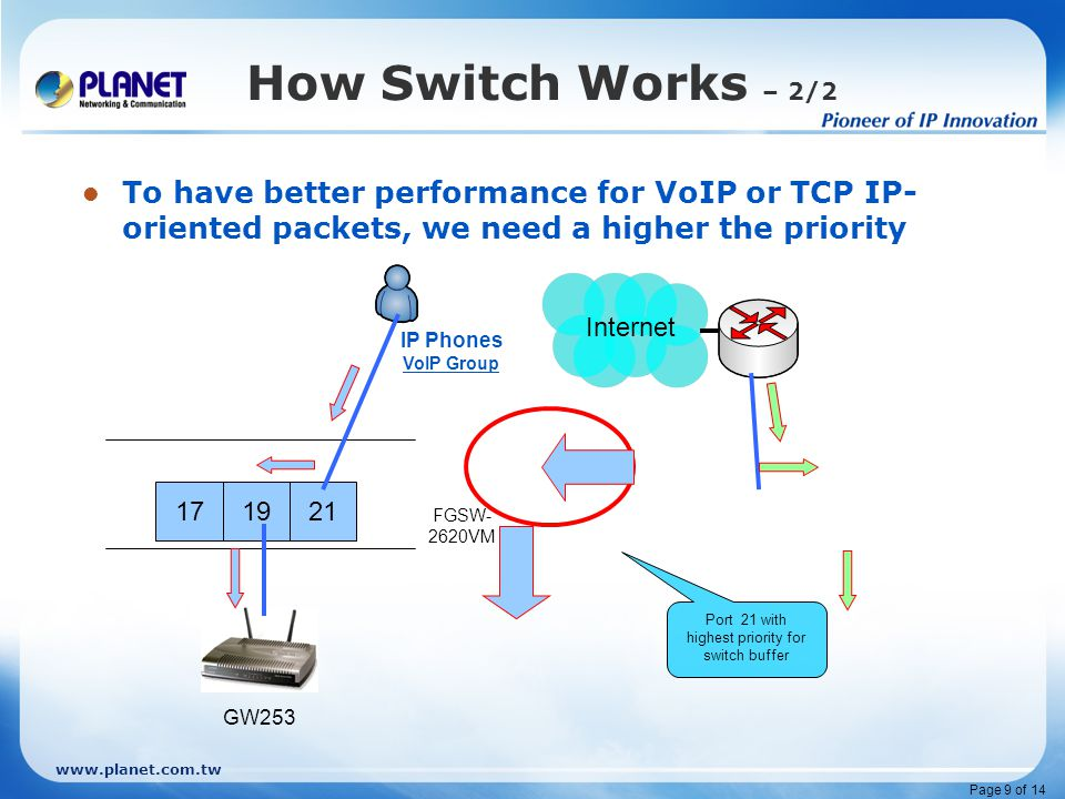www.planet.com.tw Page 9 of 14 How Switch Works – 2/2 To have better performance for VoIP or TCP IP- oriented packets, we need a higher the priority FGSW- 2620VM 17 19 21 GW253 IP Phones VoIP Group Internet Port 21 with highest priority for switch buffer