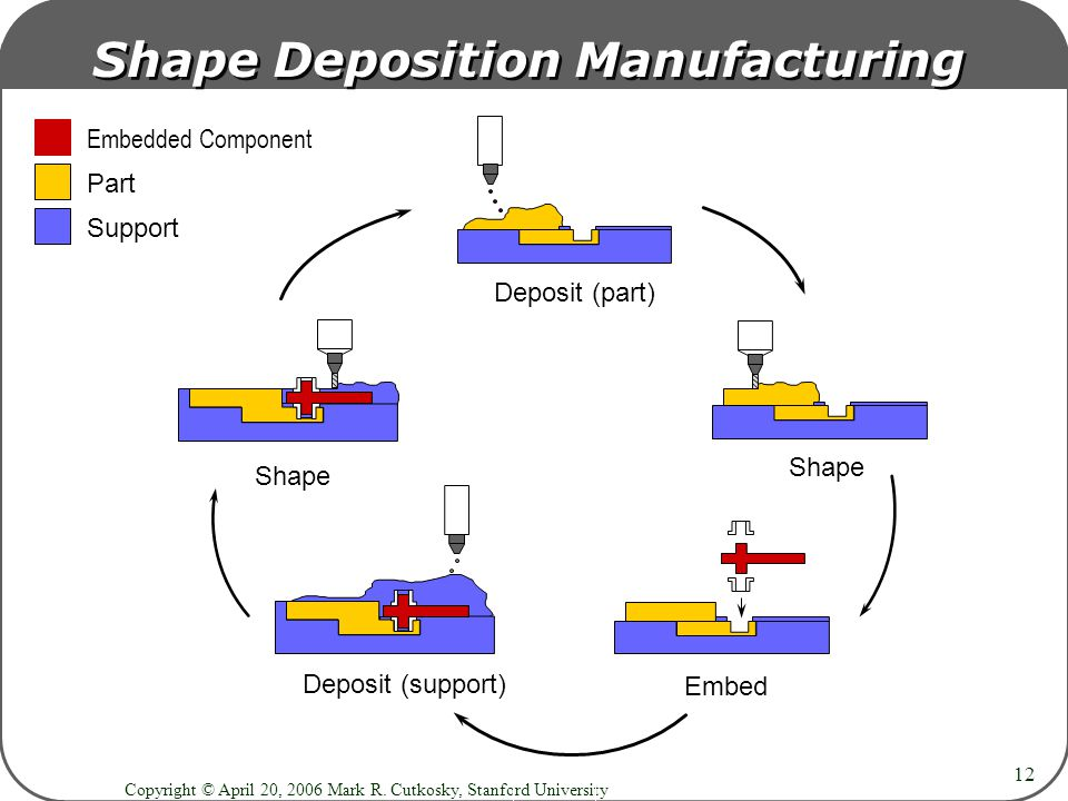 Copyright © April 20, 2006 Mark R. Cutkosky, Stanford University 12 Deposit (part) Shape Embed Deposit (support) Shape Part Embedded Component Support