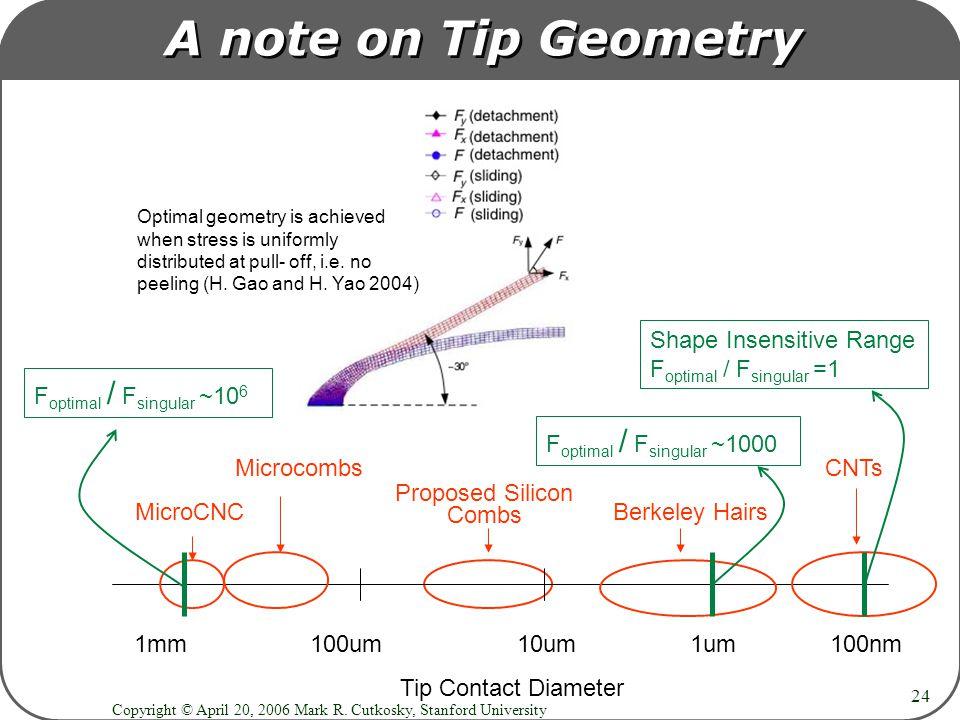 Copyright © April 20, 2006 Mark R. Cutkosky, Stanford University 24 A note on Tip Geometry 1mm 100um 10um 1um 100nm Tip Contact Diameter Microcombs CN