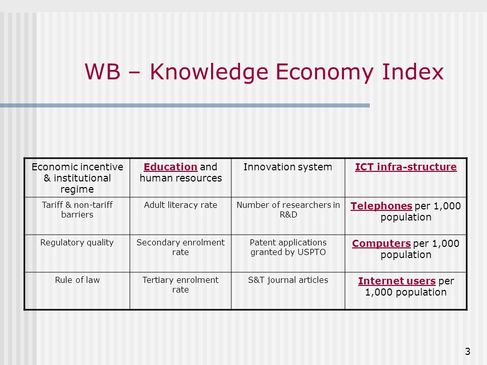 3 WB – Knowledge Economy Index Economic incentive & institutional regime Education and human resources Innovation systemICT infra-structure Tariff & non-tariff barriers Adult literacy rateNumber of researchers in R&D Telephones per 1,000 population Regulatory qualitySecondary enrolment rate Patent applications granted by USPTO Computers per 1,000 population Rule of lawTertiary enrolment rate S&T journal articles Internet users per 1,000 population