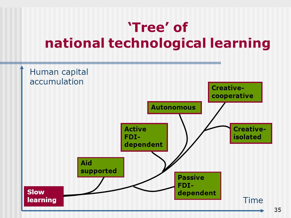 35 'Tree' of national technological learning Slow learning Passive FDI- dependent Creative- cooperative Aid supported Creative- isolated Autonomous Active FDI- dependent Time Human capital accumulation