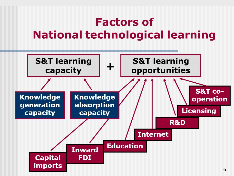 6 Factors of National technological learning S&T learning capacity S&T learning opportunities Knowledge generation capacity Capital imports Inward FDI Internet Licensing S&T co- operation + Knowledge absorption capacity Education R&D