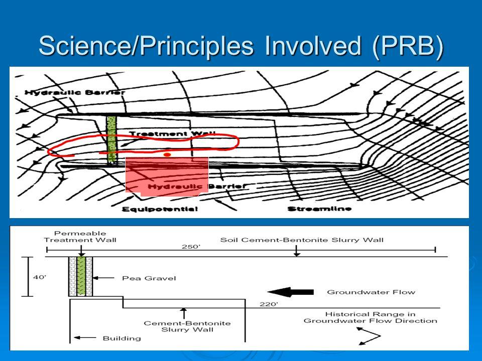Science/Principles Involved (PRB)