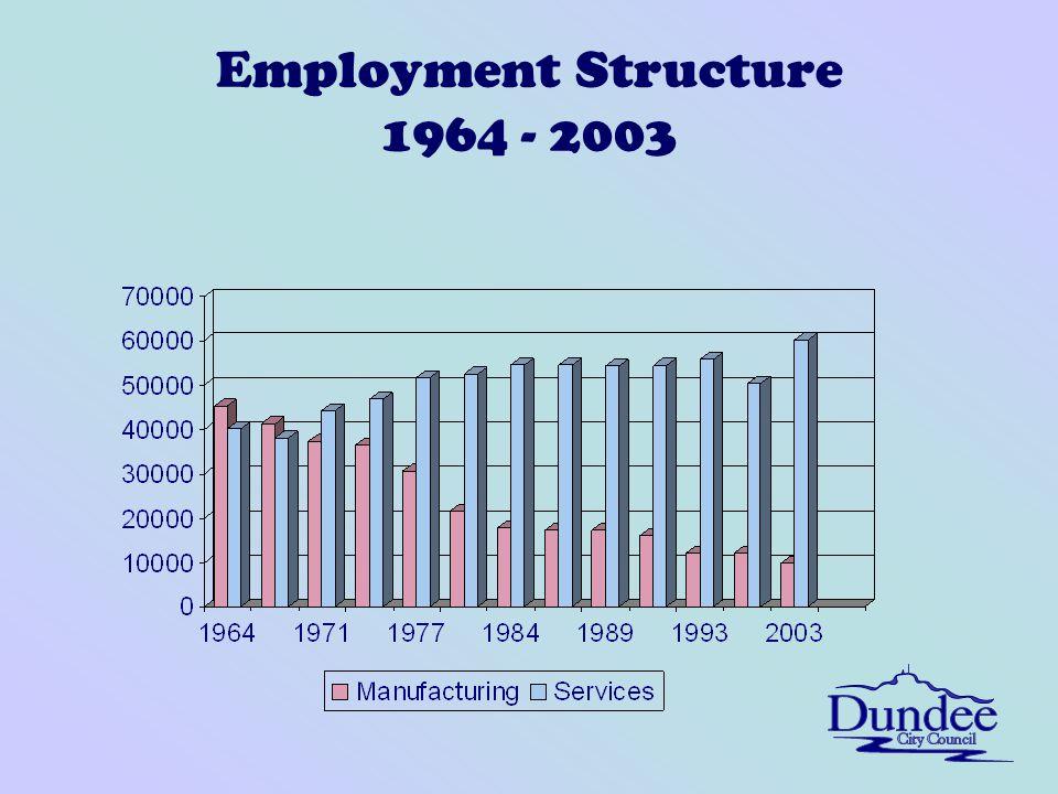 Employment Structure 1964 - 2003