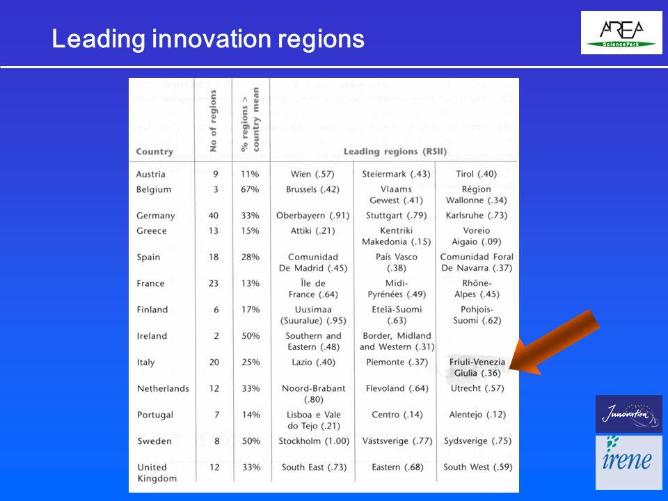 Leading innovation regions