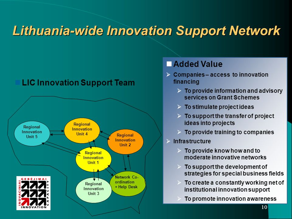 10 Added Value  Companies – access to innovation financing  To provide information and advisory services on Grant Schemes  To stimulate project ideas  To support the transfer of project ideas into projects  To provide training to companies  Infrastructure  To provide know how and to moderate innovative networks  To support the development of strategies for special business fields  To create a constantly working net of institutional innovation support  To promote innovation awareness LIC Innovation Support Team Network Co- ordination + Help Desk Regional Innovation Unit 4 Regional Innovation Unit 5 Regional Innovation Unit 3 Regional Innovation Unit 2 Regional Innovation Unit 1 Lithuania-wide Innovation Support Network