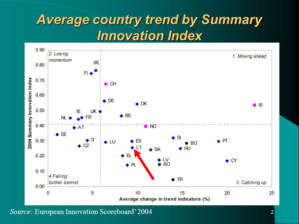 3 Obstacles to innovation Source: Statistics Lithuania