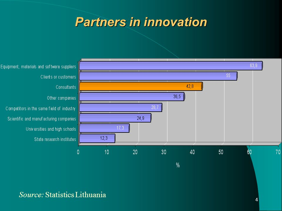 5 Needs for specialised innovation support services, % of companies Source: Survey, Lithuanian Innovation Centre, 2000-2004