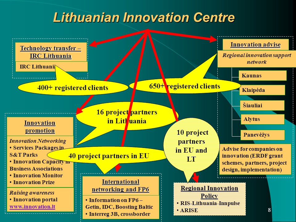 8 Lithuanian Innovation Centre Innovation advise Kaunas Klaipėda Šiauliai Panevėžys Alytus Advise for companies on innovation (ERDF grant schemes, partners, project design, implementation) Regional innovation support network 650+ registered clients 16 project partners in Lithuania Regional Innovation Policy RIS-Lithuania-Innpulse ARISE Innovation promotion Innovation Networking Services Packages in S&T Parks Innovation Capacity in Business Associations Innovation Monitor Innovation Prize Raising awareness Innovation portal www.innovation.lt www.innovation.lt Technology transfer – IRC Lithuania IRC Lithuania Information on FP6 – Getin, IDC, Boosting Baltic Interreg 3B, crossborder International networking and FP6 400+ registered clients 40 project partners in EU 10 project partners in EU and LT