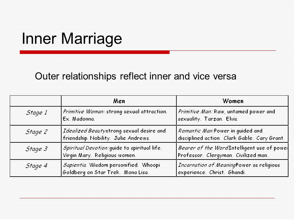 Inner Marriage Outer relationships reflect inner and vice versa