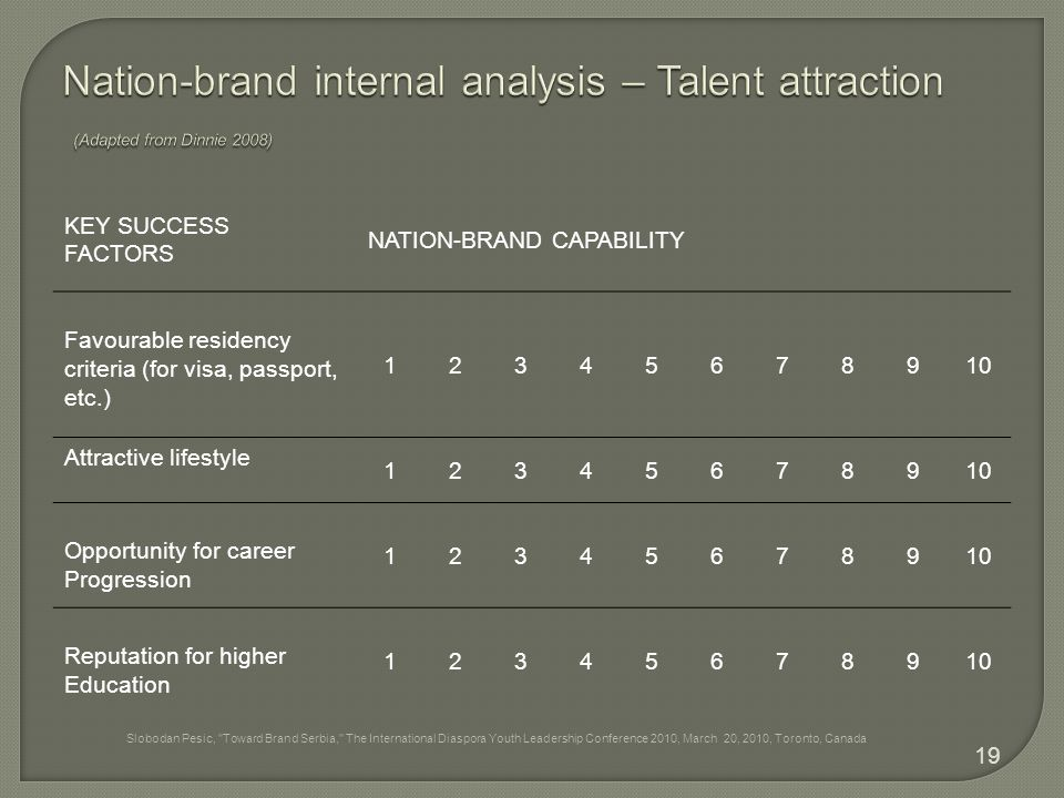KEY SUCCESS FACTORS NATION-BRAND CAPABILITY Favourable residency criteria (for visa, passport, etc.) 12345678910 Attractive lifestyle 12345678910 Opportunity for career Progression 12345678910 Reputation for higher Education 12345678910 19 Slobodan Pesic, Toward Brand Serbia, The International Diaspora Youth Leadership Conference 2010, March 20, 2010, Toronto, Canada