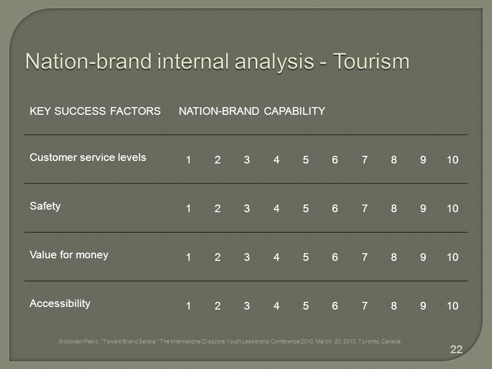 KEY SUCCESS FACTORSNATION-BRAND CAPABILITY Customer service levels 12345678910 Safety 12345678910 Value for money 12345678910 Accessibility 1234567891