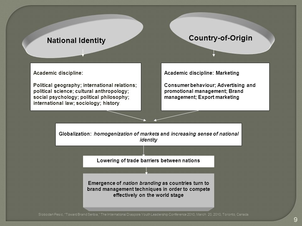 National Identity Country-of-Origin Academic discipline: Political geography; international relations; political science; cultural anthropology; social psychology; political philosophy; international law; sociology; history Academic discipline: Marketing Consumer behaviour; Advertising and promotional management; Brand management; Export marketing Globalization: homogenization of markets and increasing sense of national identity Lowering of trade barriers between nations Emergence of nation branding as countries turn to brand management techniques in order to compete effectively on the world stage Slobodan Pesic, Toward Brand Serbia, The International Diaspora Youth Leadership Conference 2010, March 20, 2010, Toronto, Canada 9