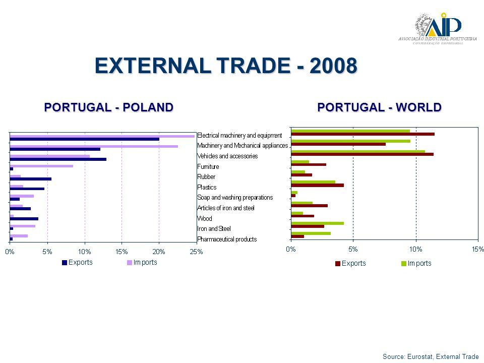 EXTERNAL TRADE - 2008 Source: Eurostat, External Trade PORTUGAL - POLAND PORTUGAL - WORLD